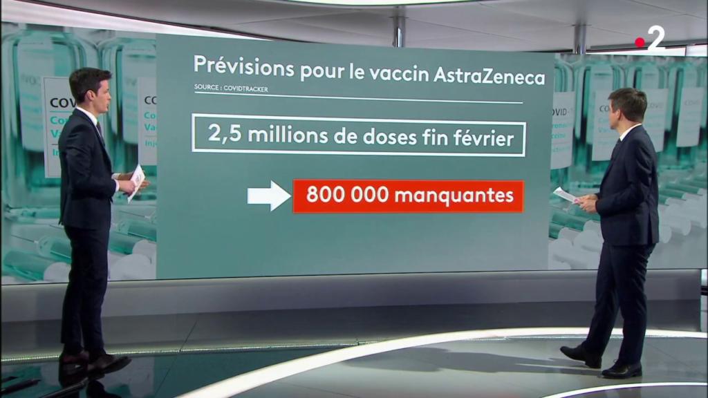 Arrêt sur image d'une séquence du JT de 20h de France 2 du 28 février 2021 : Prévision pour le vaccin AstraZeneca, 2,5 millions de doses fin février, 800 000 manquantes, source CovidTracker.